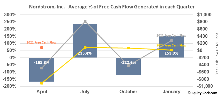 Nordstrom, Inc. (NYSE:JWN) Free Cash Flow Seasonality