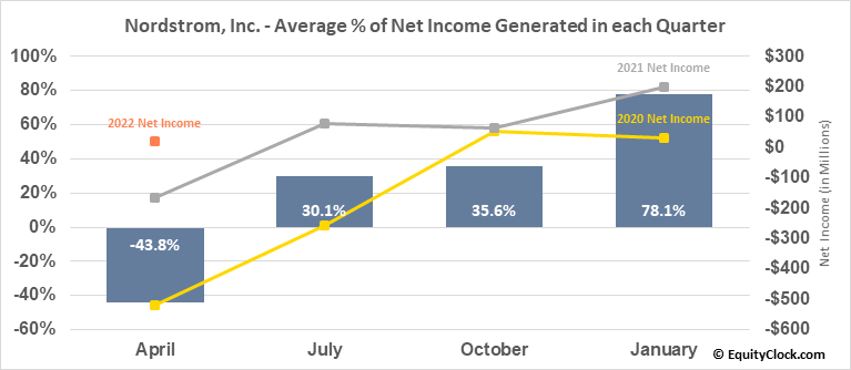 Nordstrom, Inc. (NYSE:JWN) Net Income Seasonality