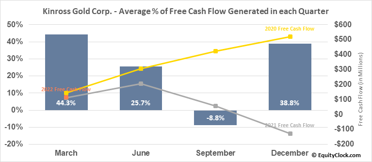 Kinross Gold Corp. (TSE:K.TO) Free Cash Flow Seasonality