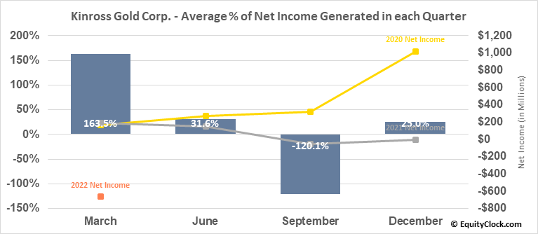 Kinross Gold Corp. (TSE:K.TO) Net Income Seasonality