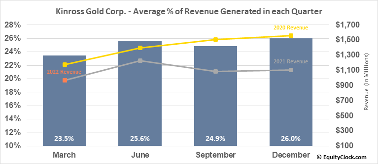 Kinross Gold Corp. (TSE:K.TO) Revenue Seasonality