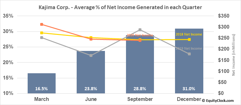 Kajima Corp. (OTCMKT:KAJMY) Net Income Seasonality