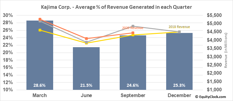 Kajima Corp. (OTCMKT:KAJMY) Revenue Seasonality