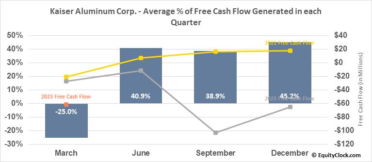 Kaiser Aluminum Corp. (NASD:KALU) Free Cash Flow Seasonality