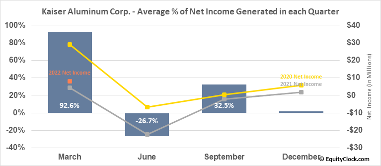 Kaiser Aluminum Corp. (NASD:KALU) Net Income Seasonality