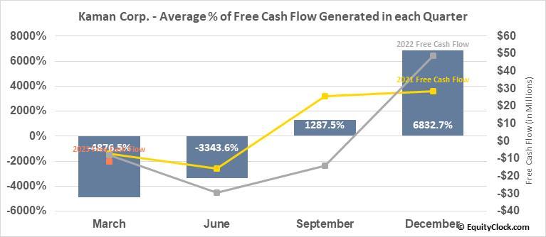Kaman Corp. (NYSE:KAMN) Free Cash Flow Seasonality