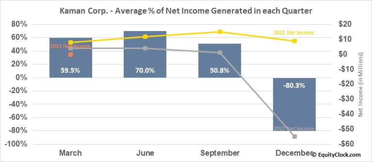 Kaman Corp. (NYSE:KAMN) Net Income Seasonality