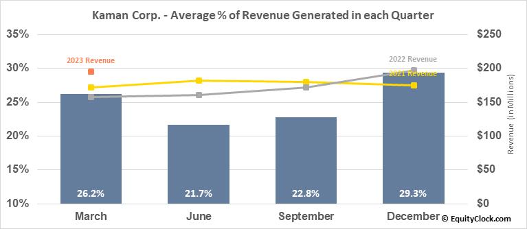 Kaman Corp. (NYSE:KAMN) Revenue Seasonality
