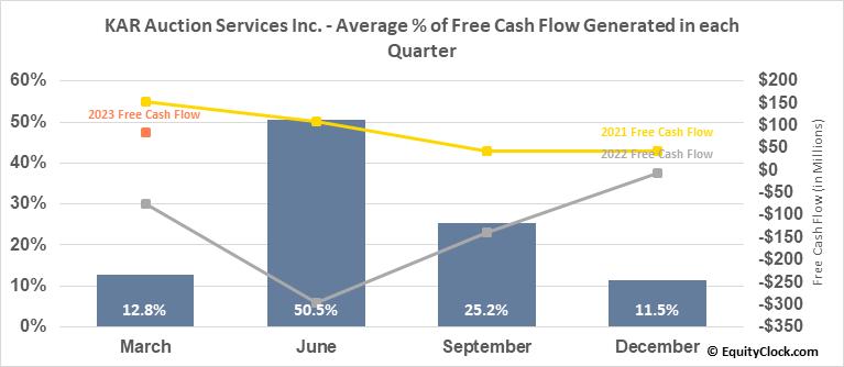 KAR Auction Services Inc. (NYSE:KAR) Free Cash Flow Seasonality