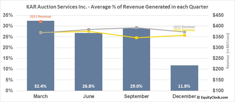 KAR Auction Services Inc. (NYSE:KAR) Revenue Seasonality