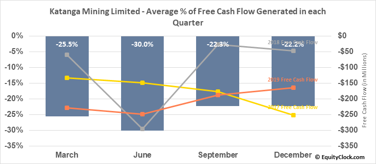 Katanga Mining Limited (TSE:KAT.TO) Free Cash Flow Seasonality