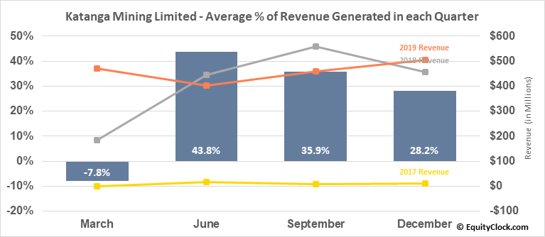 Katanga Mining Limited (TSE:KAT.TO) Revenue Seasonality