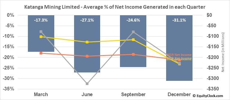 Katanga Mining Limited (OTCMKT:KATFF) Net Income Seasonality