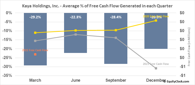 Kaya Holdings, Inc. (OTCMKT:KAYS) Free Cash Flow Seasonality