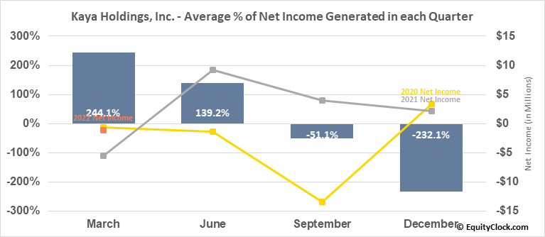 Kaya Holdings, Inc. (OTCMKT:KAYS) Net Income Seasonality
