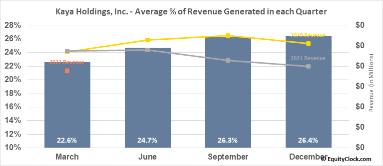 Kaya Holdings, Inc. (OTCMKT:KAYS) Revenue Seasonality