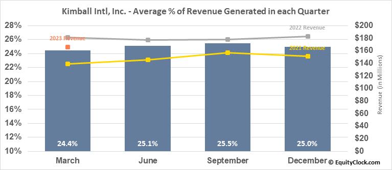 Kimball Intl, Inc. (NASD:KBAL) Revenue Seasonality