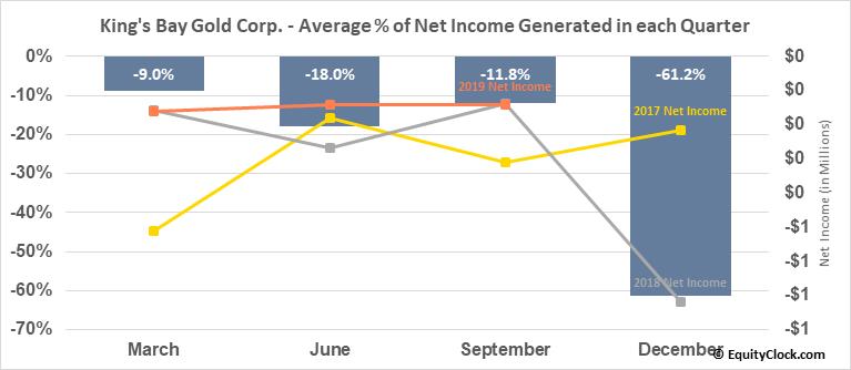 King's Bay Gold Corp. (TSXV:KBG.V) Net Income Seasonality