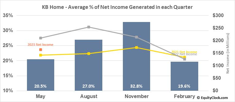 KB Home (NYSE:KBH) Net Income Seasonality