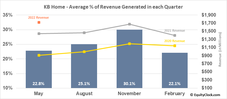 KB Home (NYSE:KBH) Revenue Seasonality