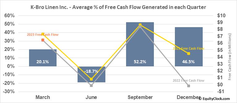 K-Bro Linen Inc. (TSE:KBL.TO) Free Cash Flow Seasonality