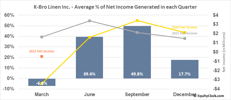 K-Bro Linen Inc. (TSE:KBL.TO) Net Income Seasonality