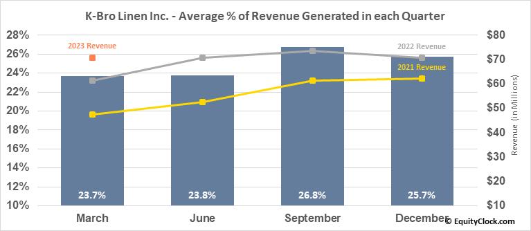 K-Bro Linen Inc. (TSE:KBL.TO) Revenue Seasonality