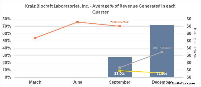 Kraig Biocraft Laboratories, Inc. (OTCMKT:KBLB) Revenue Seasonality