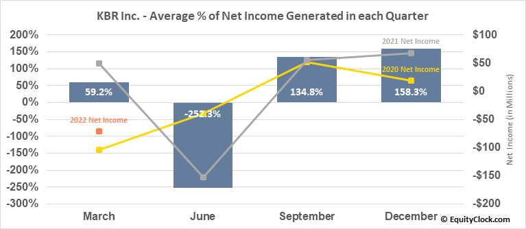 KBR Inc. (NYSE:KBR) Net Income Seasonality