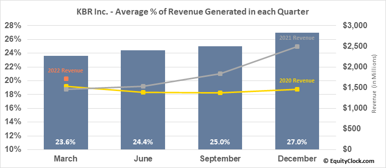 KBR Inc. (NYSE:KBR) Revenue Seasonality