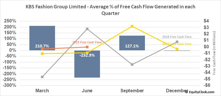 KBS Fashion Group Limited (NASD:KBSF) Free Cash Flow Seasonality