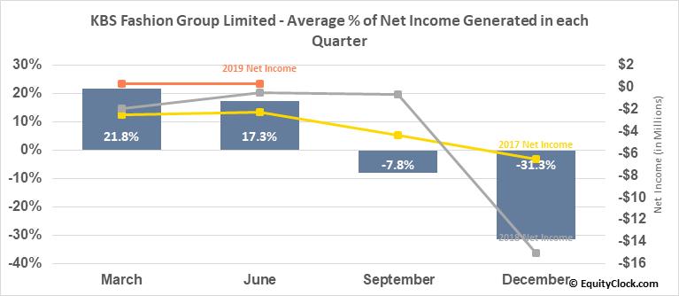 KBS Fashion Group Limited (NASD:KBSF) Net Income Seasonality