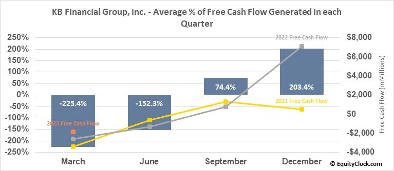 KB Financial Group, Inc. (NYSE:KB) Free Cash Flow Seasonality