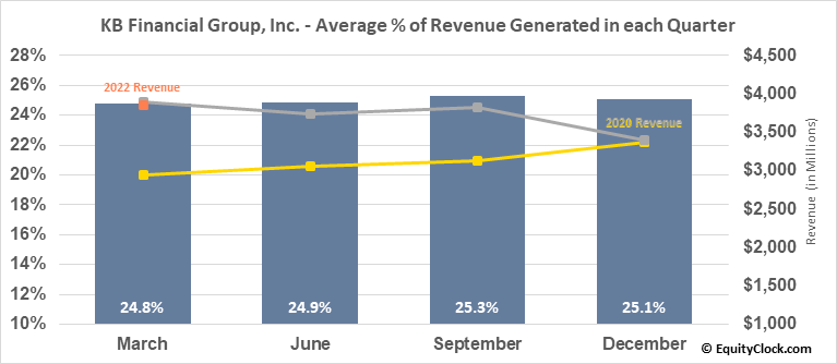 KB Financial Group, Inc. (NYSE:KB) Revenue Seasonality