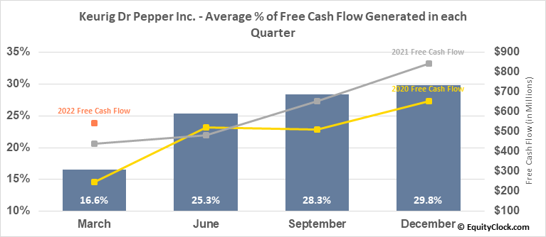 Keurig Dr Pepper Inc. (NYSE:KDP) Free Cash Flow Seasonality