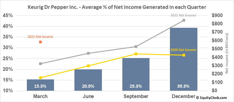 Keurig Dr Pepper Inc. (NYSE:KDP) Net Income Seasonality