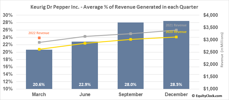 Keurig Dr Pepper Inc. (NYSE:KDP) Revenue Seasonality