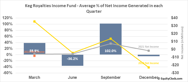 Keg Royalties Income Fund (TSE:KEG/UN.TO) Net Income Seasonality