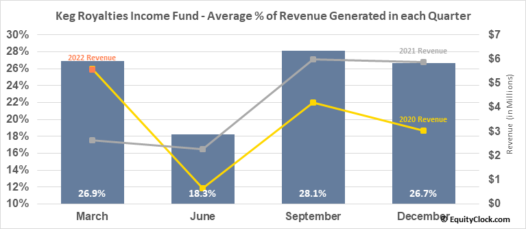 Keg Royalties Income Fund (TSE:KEG/UN.TO) Revenue Seasonality