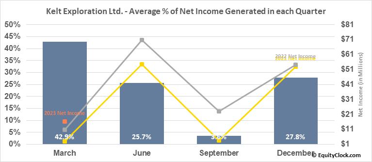 Kelt Exploration Ltd. (TSE:KEL.TO) Net Income Seasonality