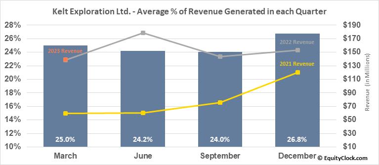 Kelt Exploration Ltd. (TSE:KEL.TO) Revenue Seasonality