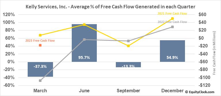 Kelly Services, Inc. (NASD:KELYA) Free Cash Flow Seasonality