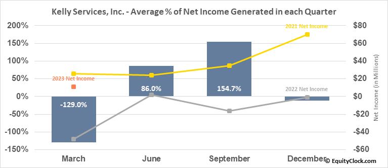 Kelly Services, Inc. (NASD:KELYA) Net Income Seasonality