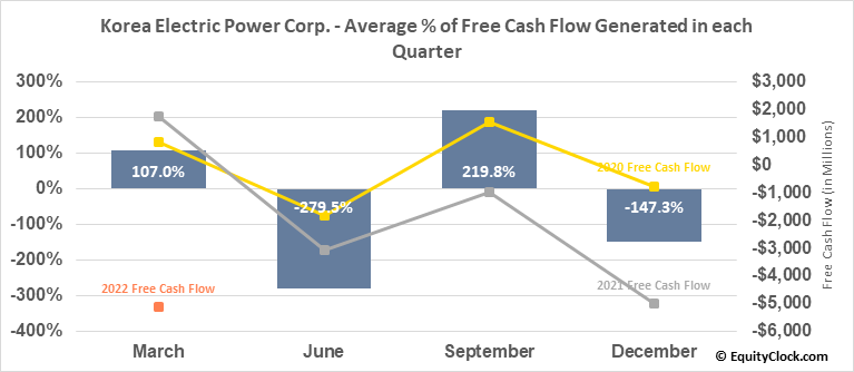 Korea Electric Power Corp. (NYSE:KEP) Free Cash Flow Seasonality