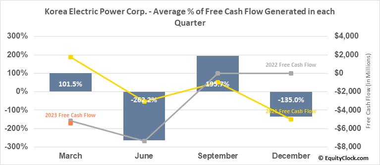 Korea Electric Power Corp. (NYSE:KEP) Free Cash Flow Seasonality