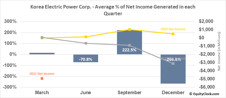 Korea Electric Power Corp. (NYSE:KEP) Net Income Seasonality