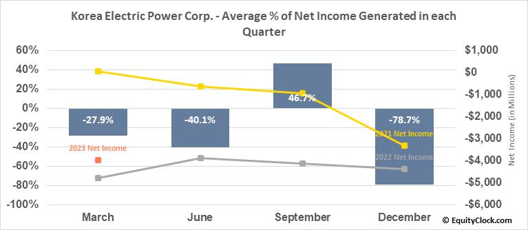 Korea Electric Power Corp. (NYSE:KEP) Net Income Seasonality