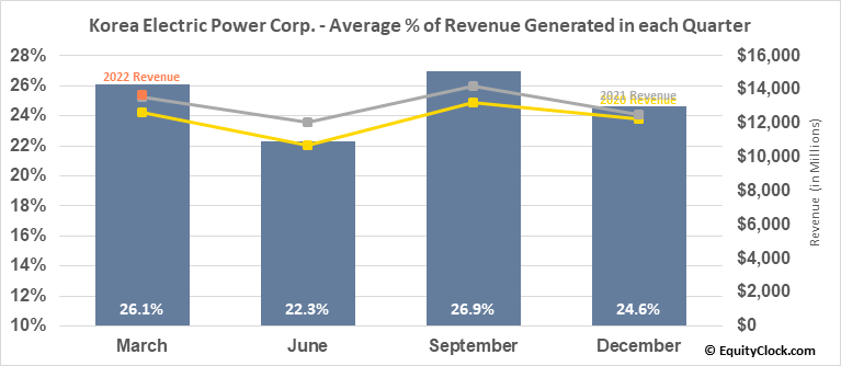 Korea Electric Power Corp. (NYSE:KEP) Revenue Seasonality