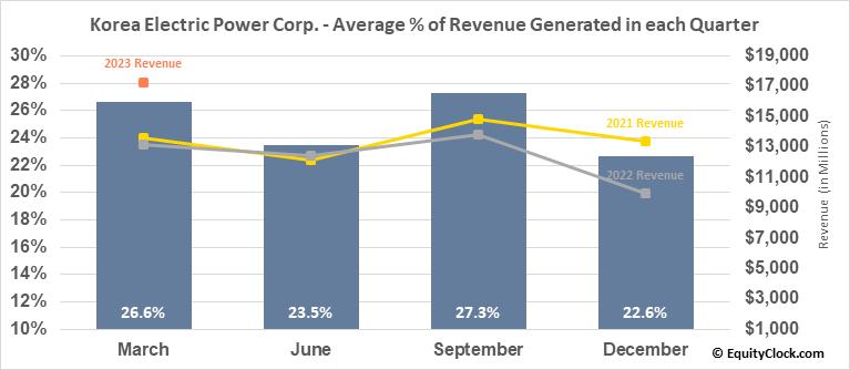 Korea Electric Power Corp. (NYSE:KEP) Revenue Seasonality