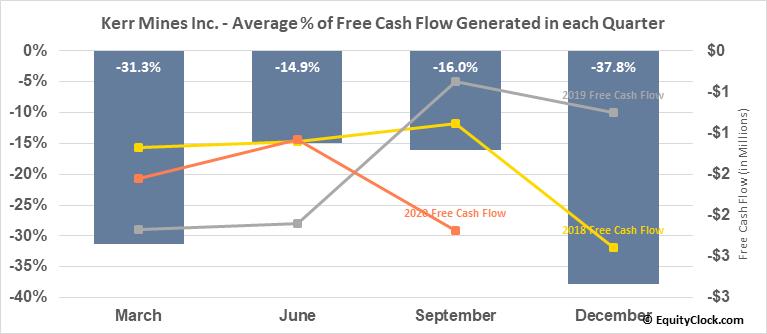 Kerr Mines Inc. (TSE:KER.TO) Free Cash Flow Seasonality
